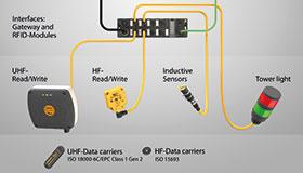 I/O模块可以从RFID读写头以及传感器等其他设备收集信号。