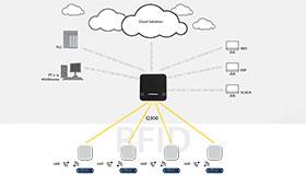 使用RFID读写头将信息从UHF标签传输到MES、ERP、PLC或云端。