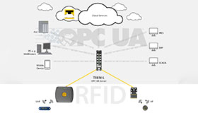 RFID接口通过OPC UA将信息从UHF读写头转发给MES、ERP、PLC或云